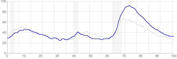 Nevada monthly unemployment rate chart from 1990 to May 2018
